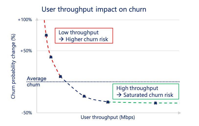 User throughput impact on churn