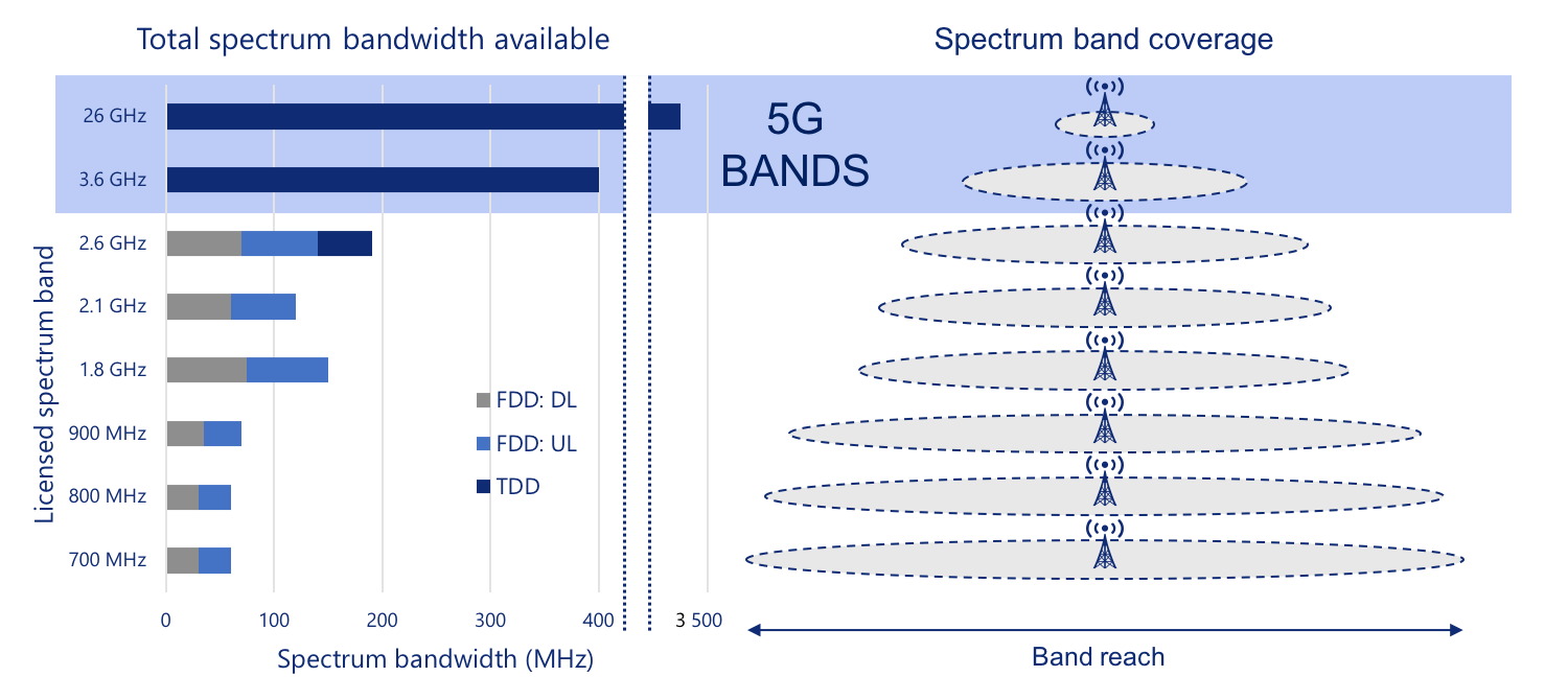 Total spectrum bandwidth available and spectrum band coverage graphics.