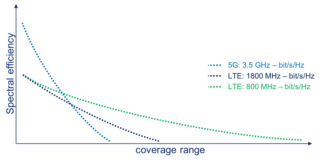 5G coverage reach is limited. Spectral efficiency and coverage range graphic