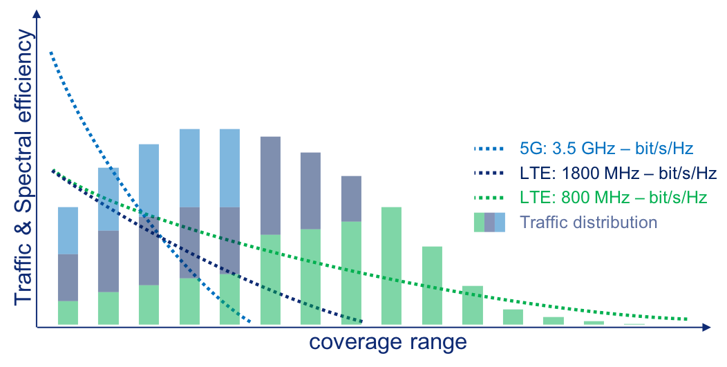 Traffic and spectral efficiency, coverage range, 5G, LTE, traffic distribution graphic