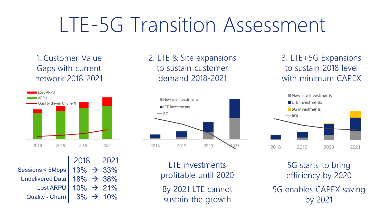LTE-5G Transition Assessment graphics