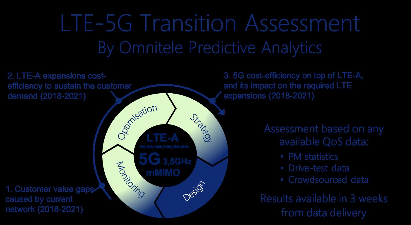 LTE-5G Transition assessment by Omnitele Predictive Analytics