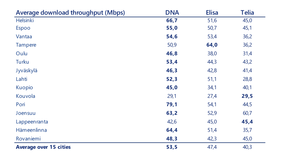 Average download throughput in Finland (Mbps) DNA. Elisa, Telia.