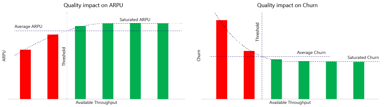 Quality impact on network ARPU and Quality impact on network churn