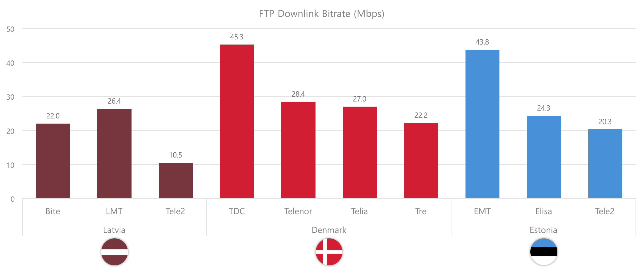 FTP downlink bitrate