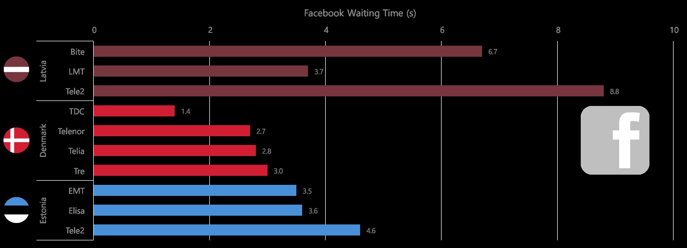 facebook waiting time baltics 03