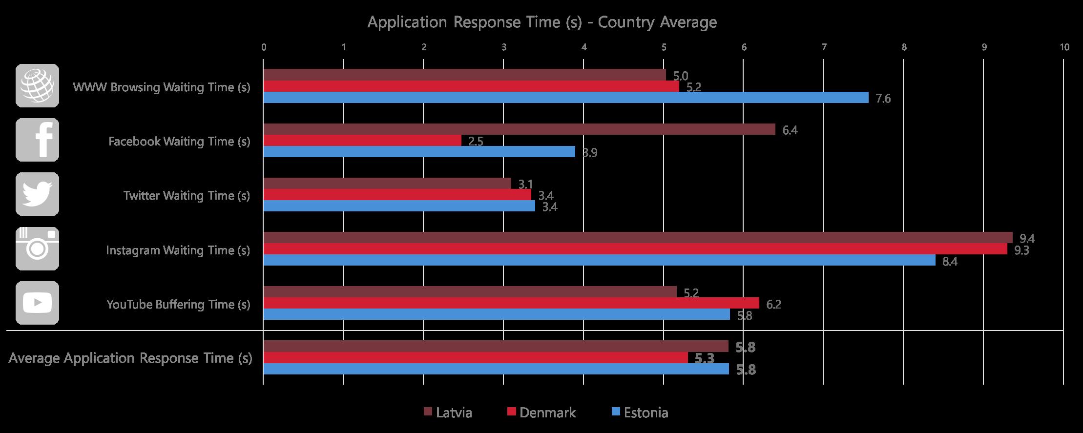 app response time baltics ctry average