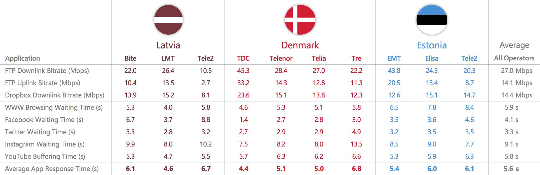 baltics benchmark data table 03