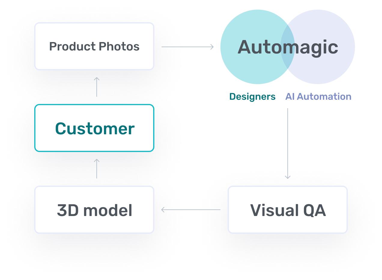 3D automagic image