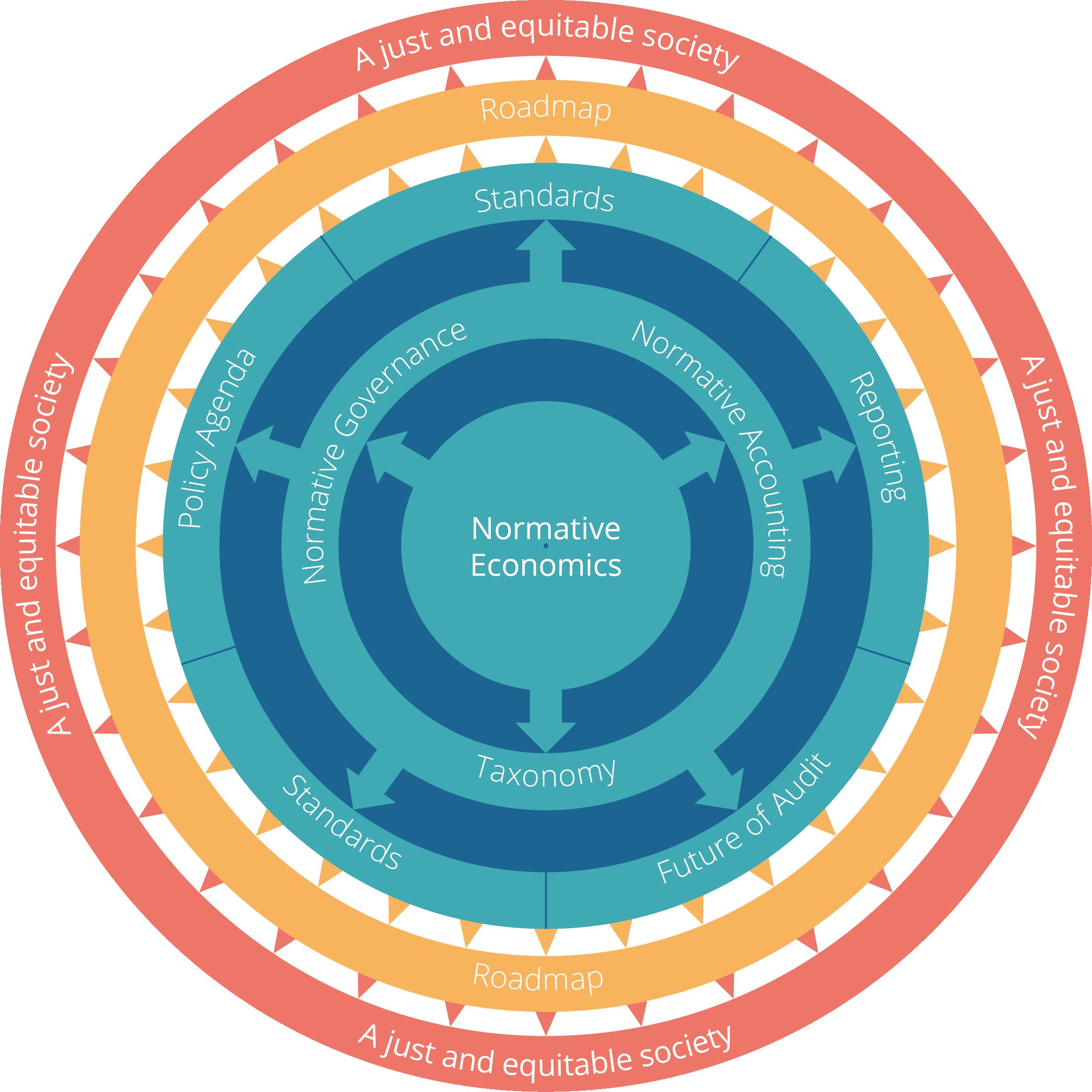 Rethinking Capital's Normative Economics programme model
