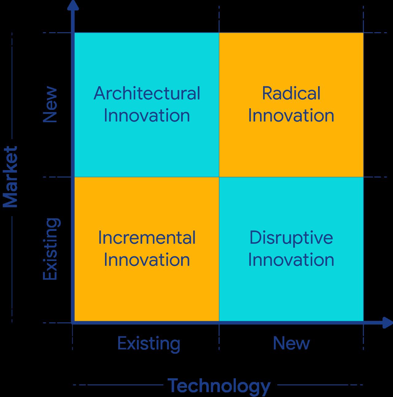 4 types d'innovation permet de faire le lien entre les facteurs d'innovation