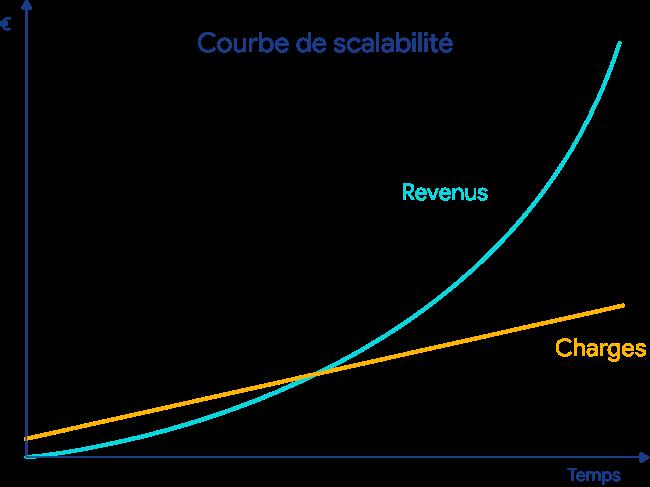 courbe de scalabilité