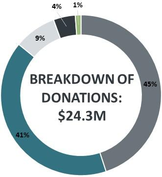 Graph: Breakdown of donations
