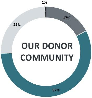 Graph; donor community