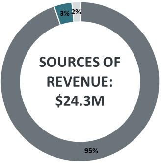 graph: Sources of revenue