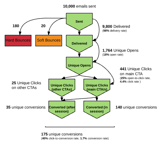 How to analyze email funnels