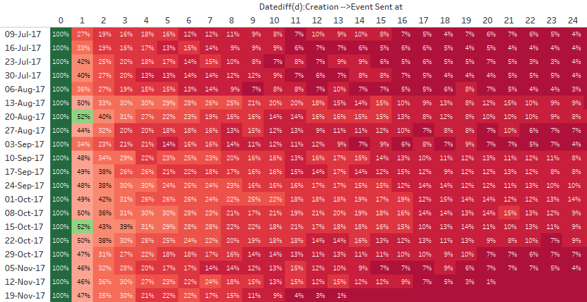 You should use color scales to show trends in cohort tables