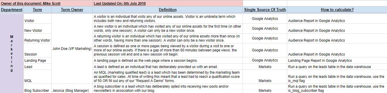 Data Dictionary Example