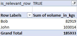 pivot table example of normalized data