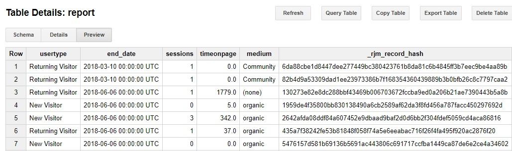Google Analytics data in Stitch