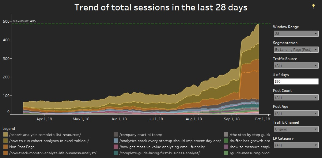 Monitor SEO traffic growth overtime with Tableau and Google Analytics