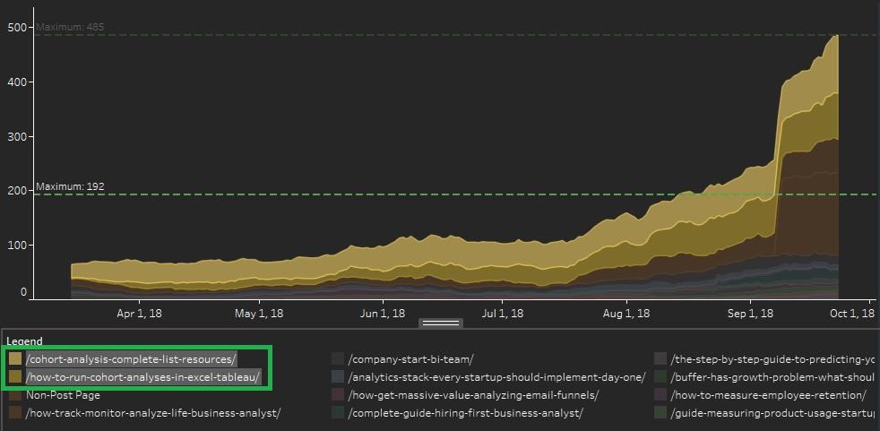 SEO insight from Google Analytics using Tableau