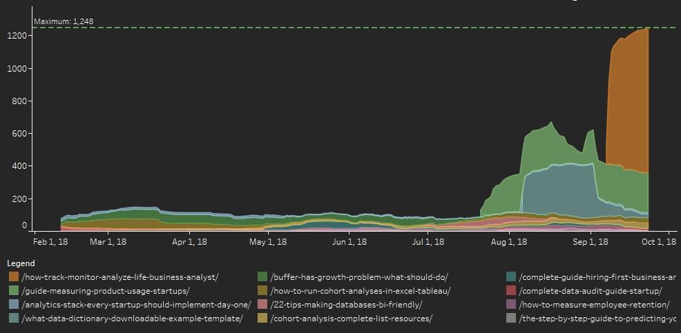 Blog post analytics from Google Analytics in Tableau