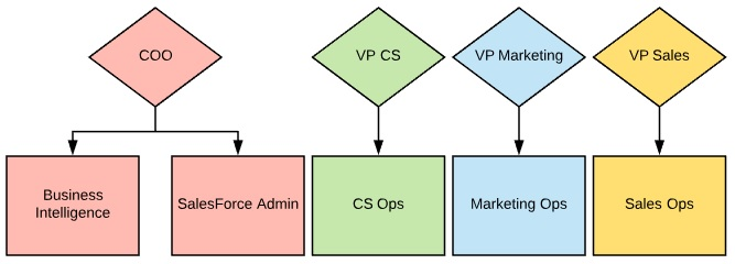 business operations hierarchy