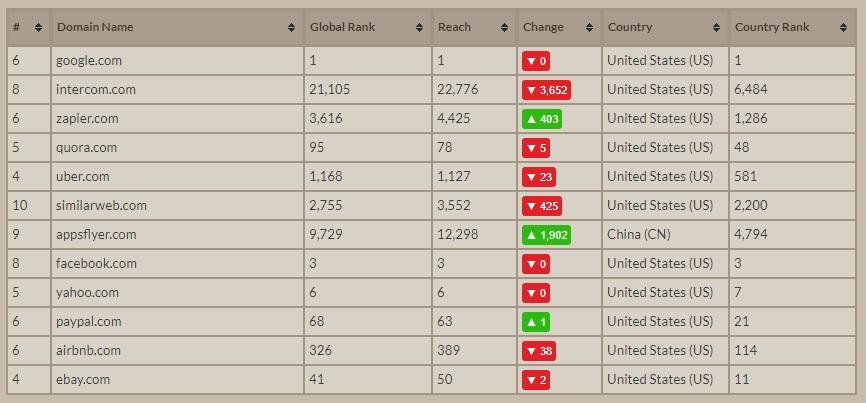 Enriching LinkedIn companies with Alexa Ranking
