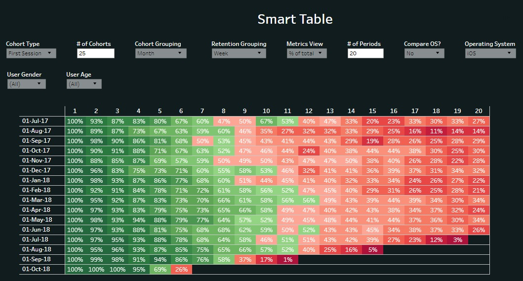 Retention dashboard example