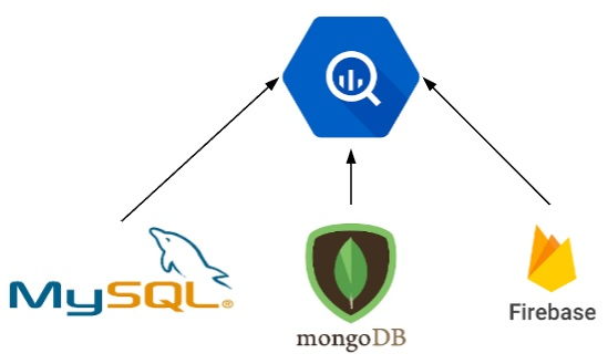 Moving data silos to data warehouse