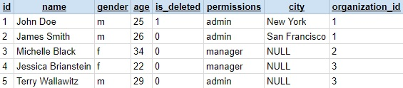 SQL for dummies data table example