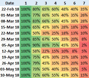Retention rate cohort table example