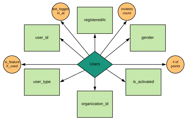 MDS model - complex example