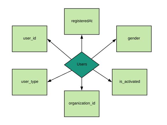 Master data source model - basic example