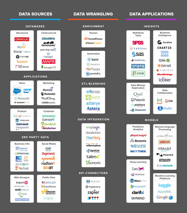 The Data Tools Landscape