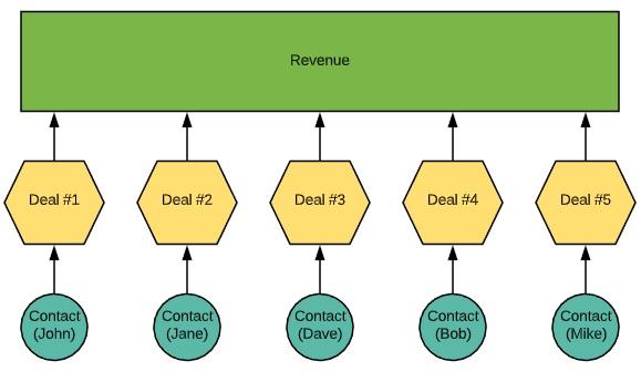 revenue to lead