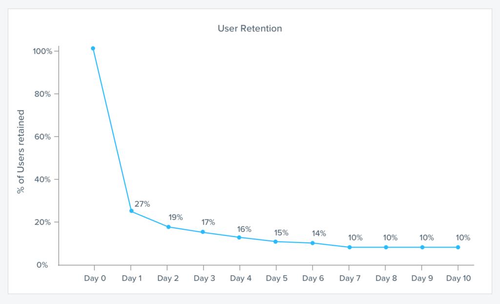 retention curve example