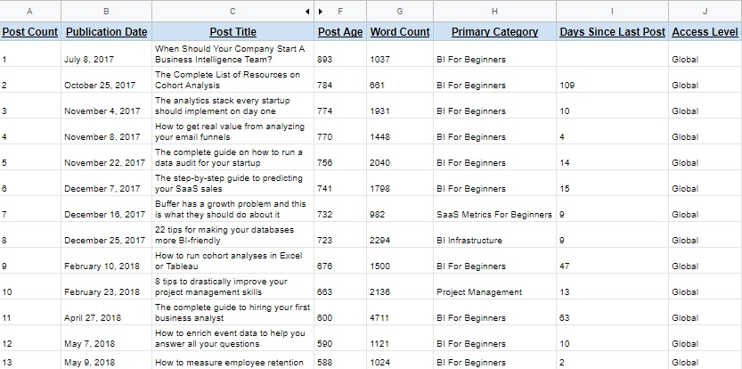 Content analytics post list example