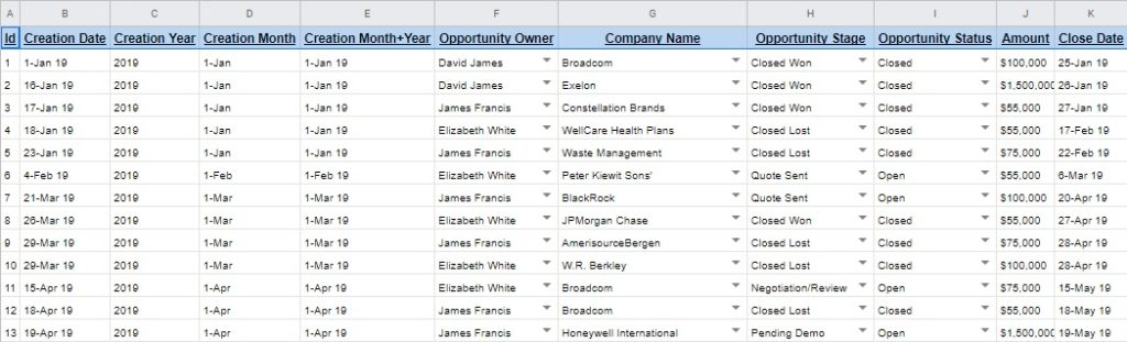 Sales data table example