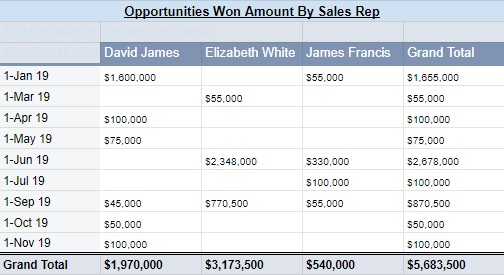 opportunity amount won by sales rep