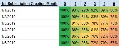 churn analysis cohort table percentage of total