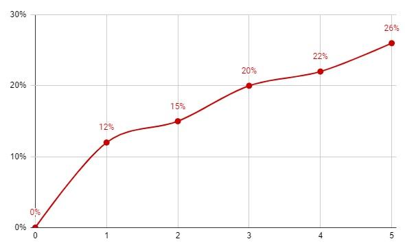 churn curve example