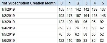 churn analysis cohort table