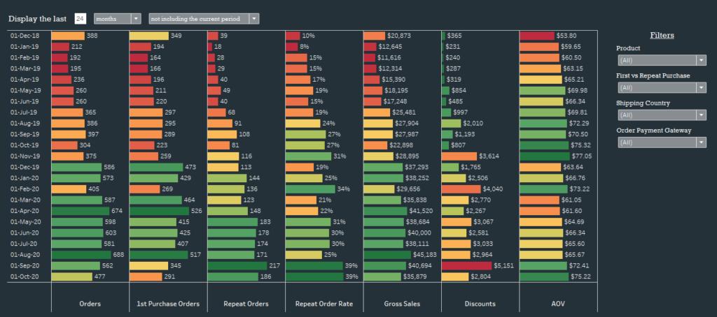 compare ecommerce metrics