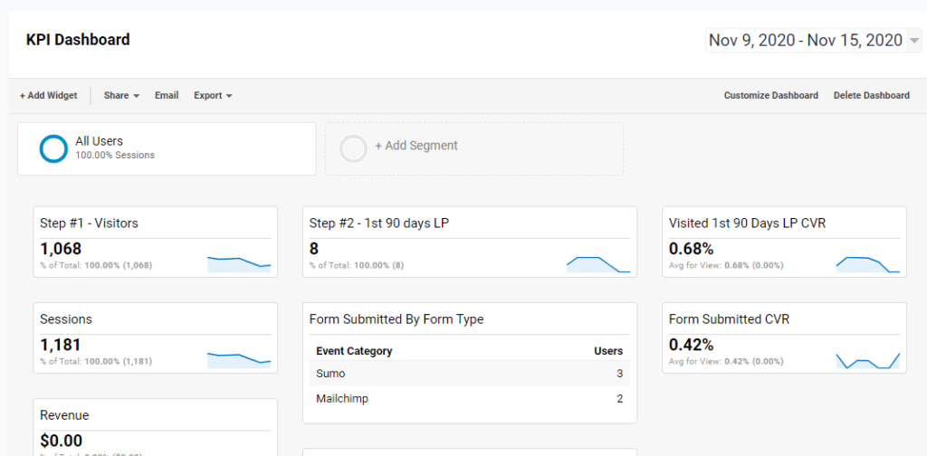 traffic dashboard in Google Analytics