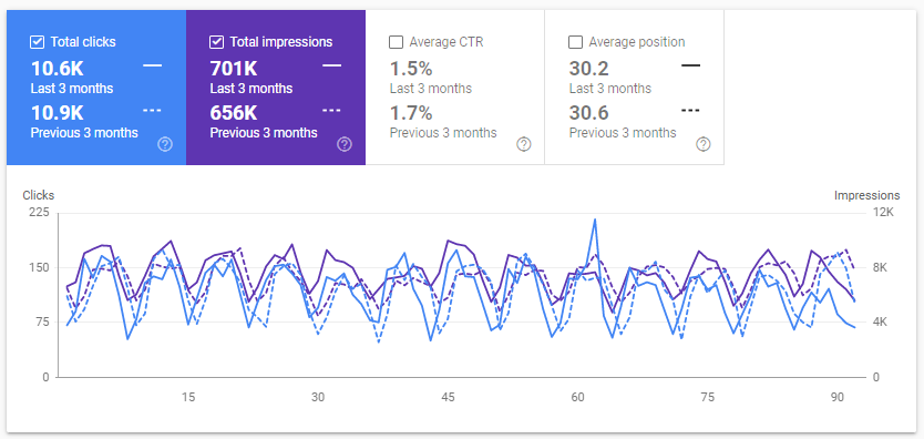 How to compare SEO metrics in Google Search Console
