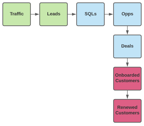 core funnel example