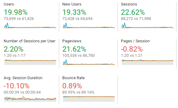 Example of traffic growth