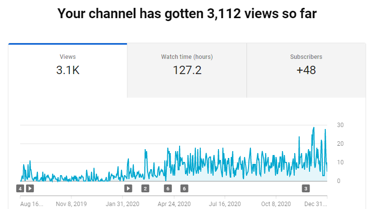 ProjectBI's YouTube growth